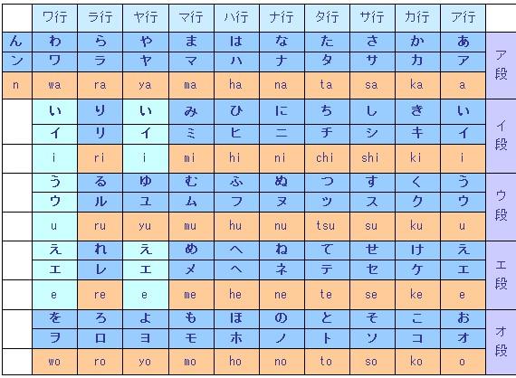 趣味日语五十音图发音学习汇总